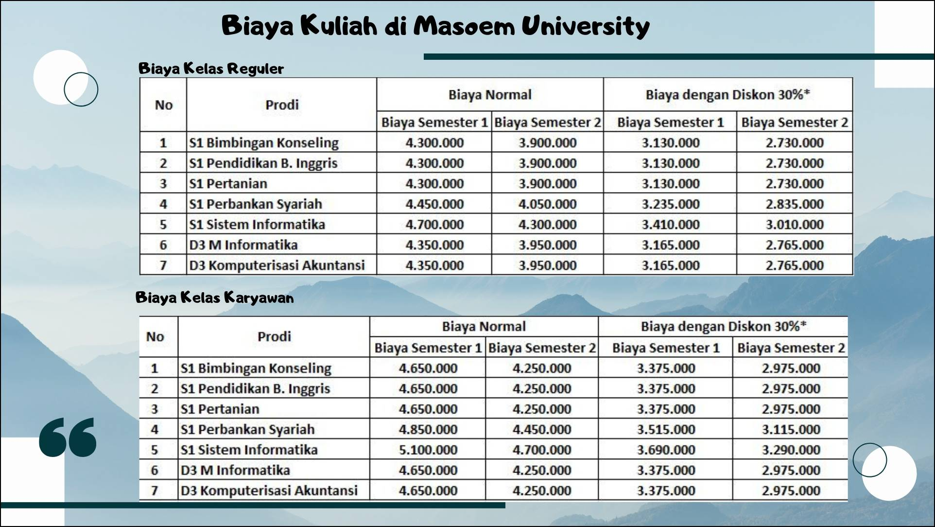 Biaya Kuliah di Masoem University