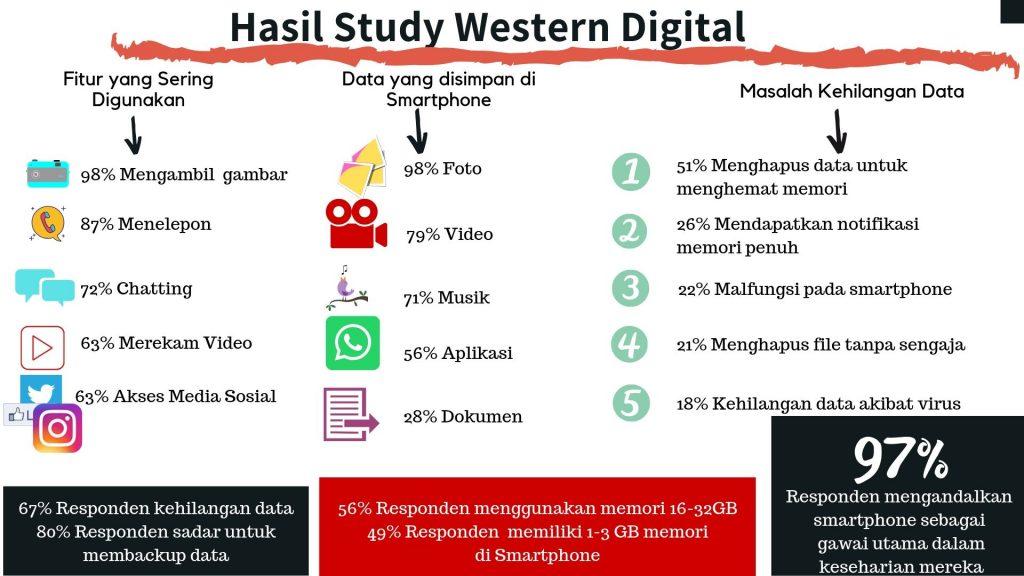 Hasil Study Western Digital