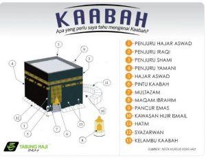Tempat Mustajab di Makkah
